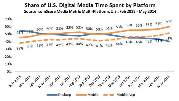 comscore_mobile_time_app_time